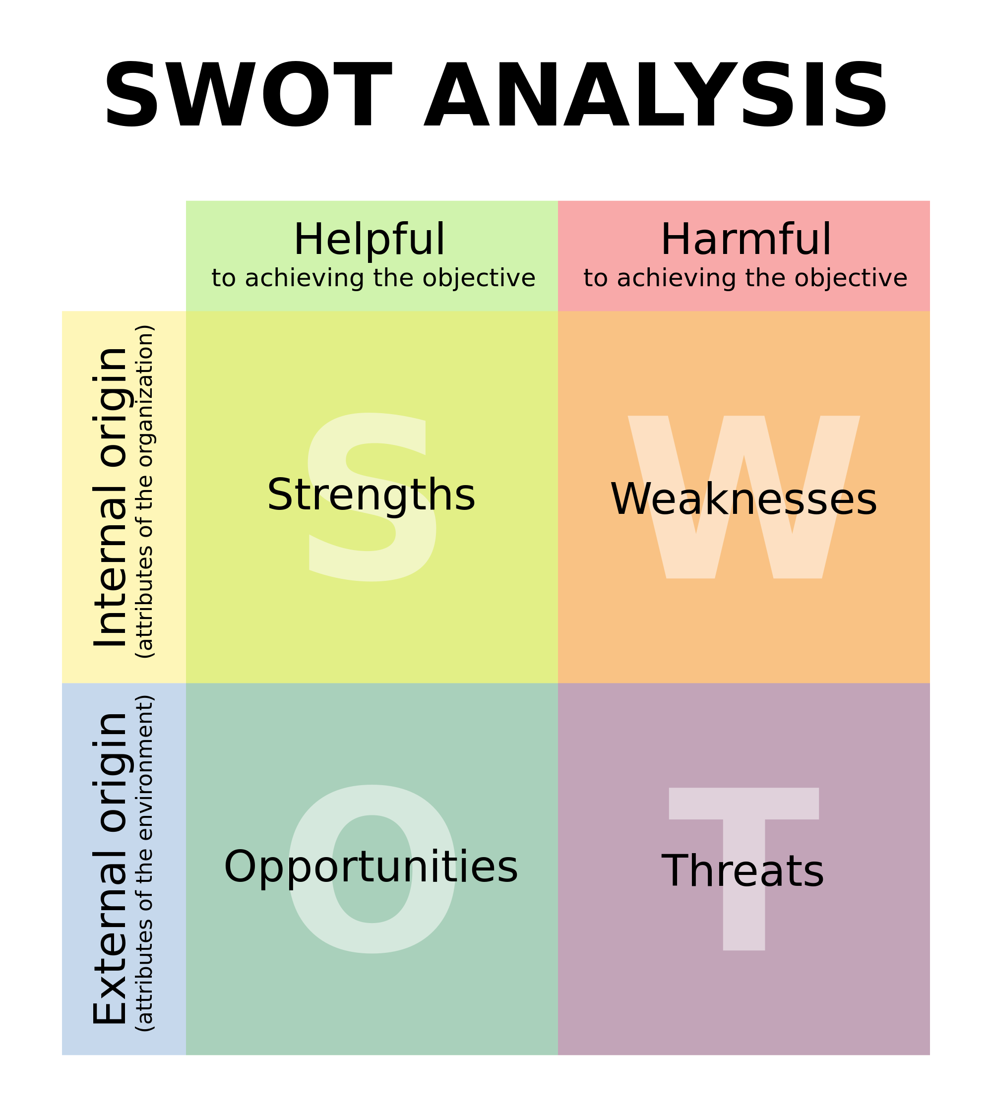 what is swot analysis Swot analysis is an analysis framework used to evaluate a company's competitive position and stands for strengths, weaknesses, opportunities and threats.